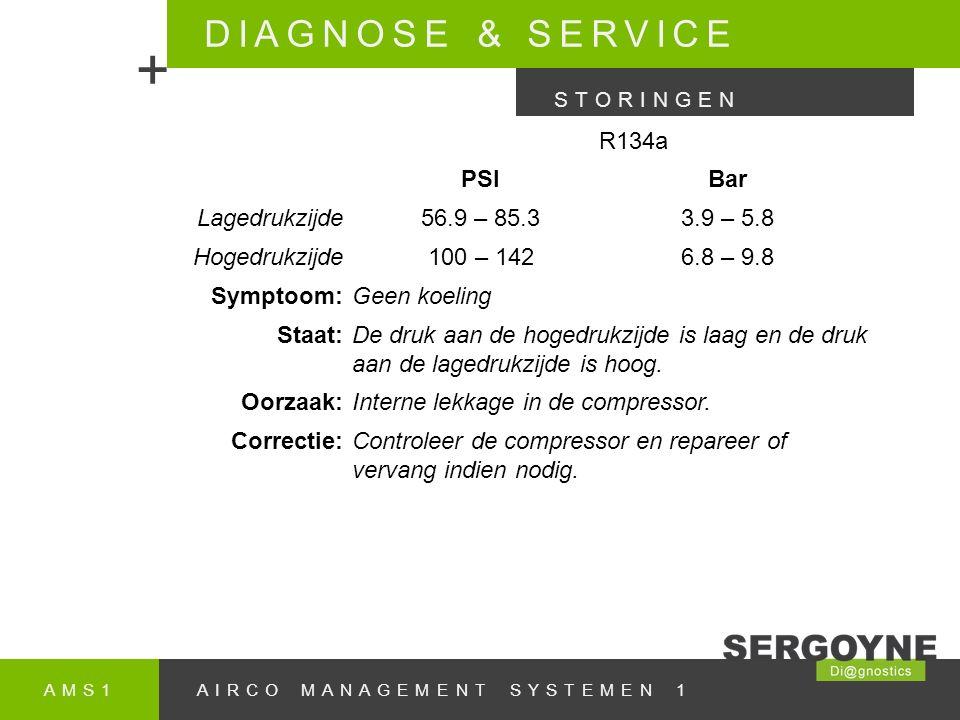 AMS1AIRCO MANAGEMENT SYSTEMEN 1 DIAGNOSE & SERVICE + STORINGEN R134a PSIBar Lagedrukzijde56.9 – 85.33.9 – 5.8 Hogedrukzijde100 – 1426.8 – 9.8 Symptoom:Geen koeling Staat:De druk aan de hogedrukzijde is laag en de druk aan de lagedrukzijde is hoog.