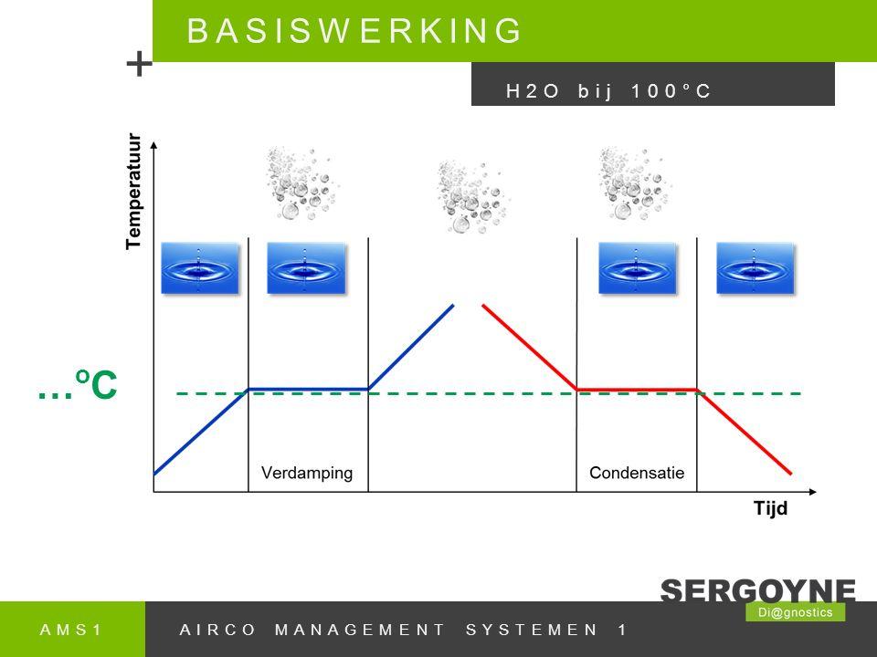 AMS1AIRCO MANAGEMENT SYSTEMEN 1 DIAGNOSE & SERVICE + KOELING Koelingsproblemen: 1.Meet de temperatuur aan de uitgang van de condensor 2.Neem de hoge druk en bijbehorende condensatietemperatuur op 3.Meet de temperatuur aan de uitgang van de verdamper 4.Neem de lage druk met de daarbij behorende verdampingstemperatuur op 5.Bereken aan de hand van de gemeten waardes de nakoeling en de oververhitting Bepaal met bovenstaande of de hoeveelheid koudemiddel in orde is.