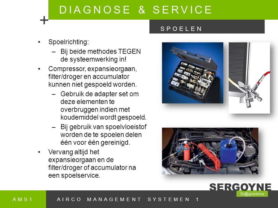 AMS1AIRCO MANAGEMENT SYSTEMEN 1 DIAGNOSE & SERVICE + SPOELEN Spoelrichting: –Bij beide methodes TEGEN de systeemwerking in.