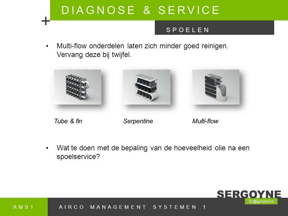 AMS1AIRCO MANAGEMENT SYSTEMEN 1 DIAGNOSE & SERVICE + SPOELEN Multi-flow onderdelen laten zich minder goed reinigen.