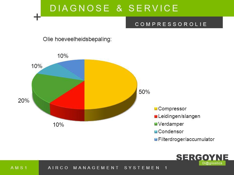 AMS1AIRCO MANAGEMENT SYSTEMEN 1 DIAGNOSE & SERVICE + COMPRESSOROLIE Olie hoeveelheidsbepaling: