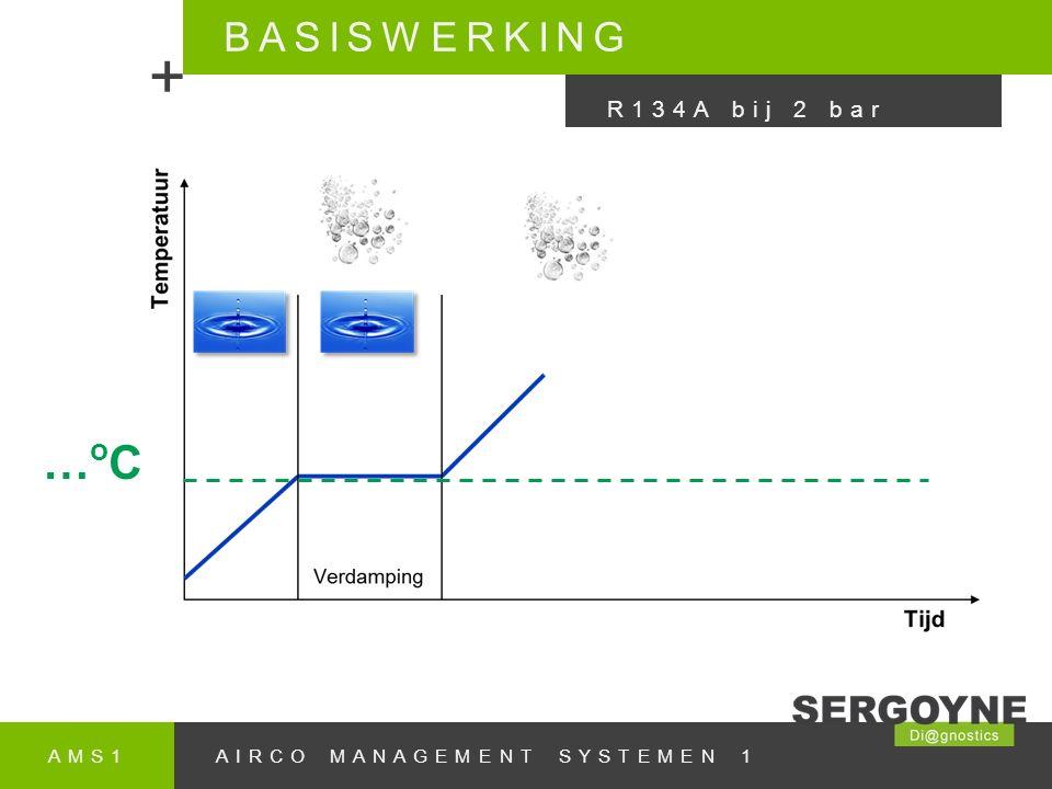 AMS1AIRCO MANAGEMENT SYSTEMEN 1 BASISWERKING + R134A bij 2 bar …oC…oC