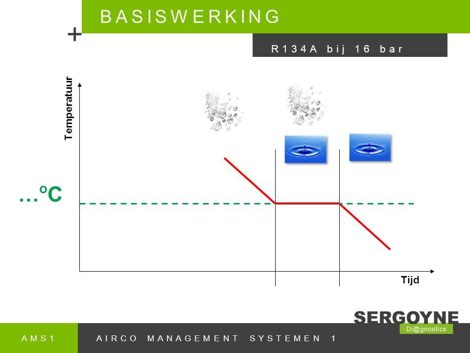 AMS1AIRCO MANAGEMENT SYSTEMEN 1 BASISWERKING + R134A bij 16 bar Temperatuur Tijd …oC…oC