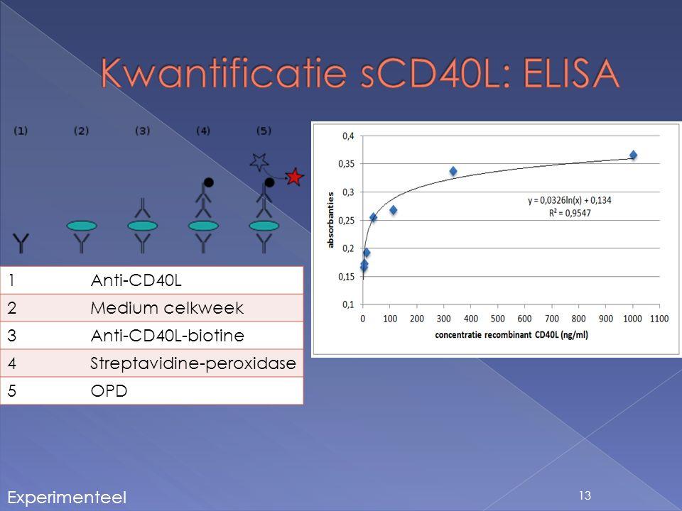 13 1Anti-CD40L 2Medium celkweek 3Anti-CD40L-biotine 4Streptavidine-peroxidase 5OPD Experimenteel