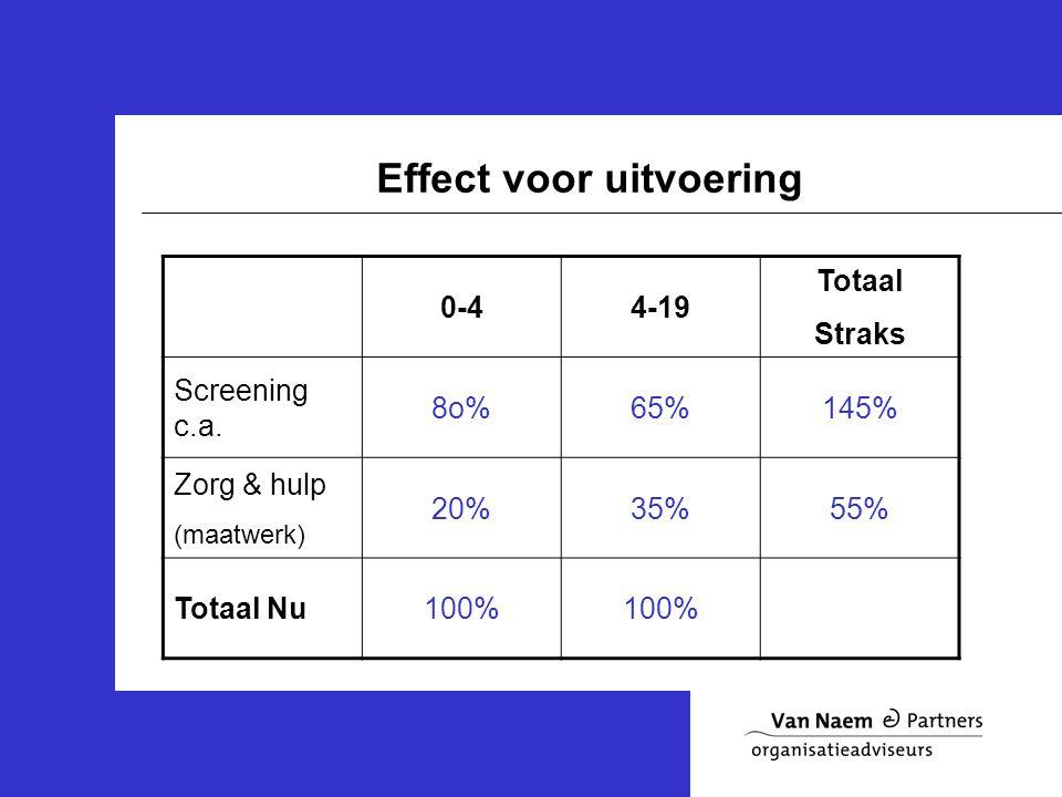 Effect voor uitvoering 0-44-19 Totaal Straks Screening c.a.