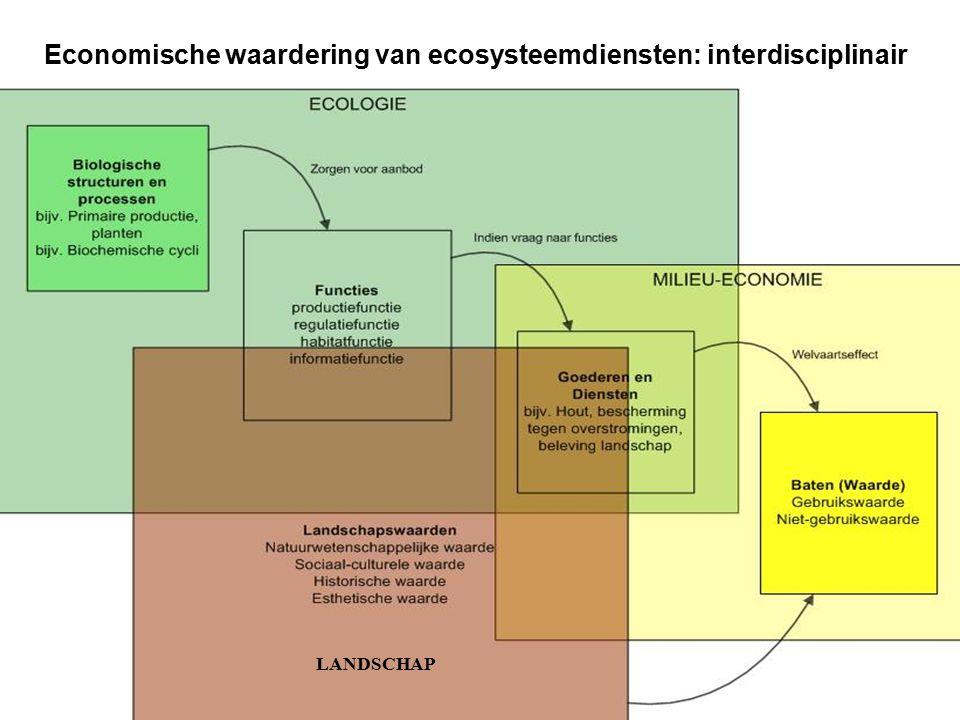 Vertrouwelijk – © 2009, VITO NV – Alle rechten voorbehouden 21/06/2016 LANDSCHAP Economische waardering van ecosysteemdiensten: interdisciplinair