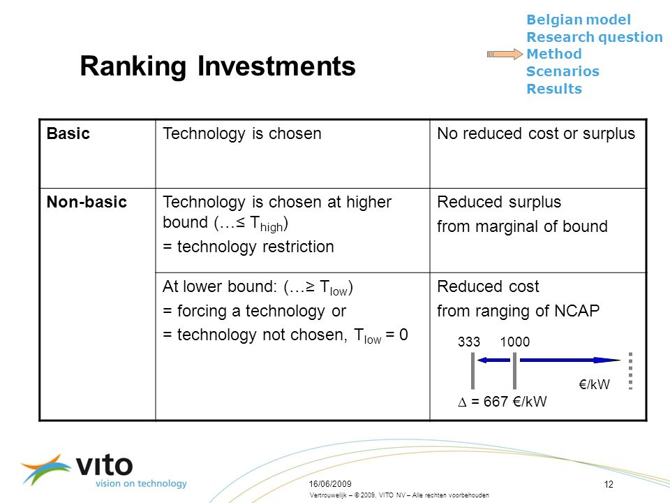 Vertrouwelijk – © 2009, VITO NV – Alle rechten voorbehouden Belgian model Research question Method Scenarios Results 16/06/2009 12 Ranking Investments BasicTechnology is chosenNo reduced cost or surplus Non-basicTechnology is chosen at higher bound (…≤ T high ) = technology restriction Reduced surplus from marginal of bound At lower bound: (…≥ T low ) = forcing a technology or = technology not chosen, T low = 0 Reduced cost from ranging of NCAP €/kW 1000333  = 667 €/kW