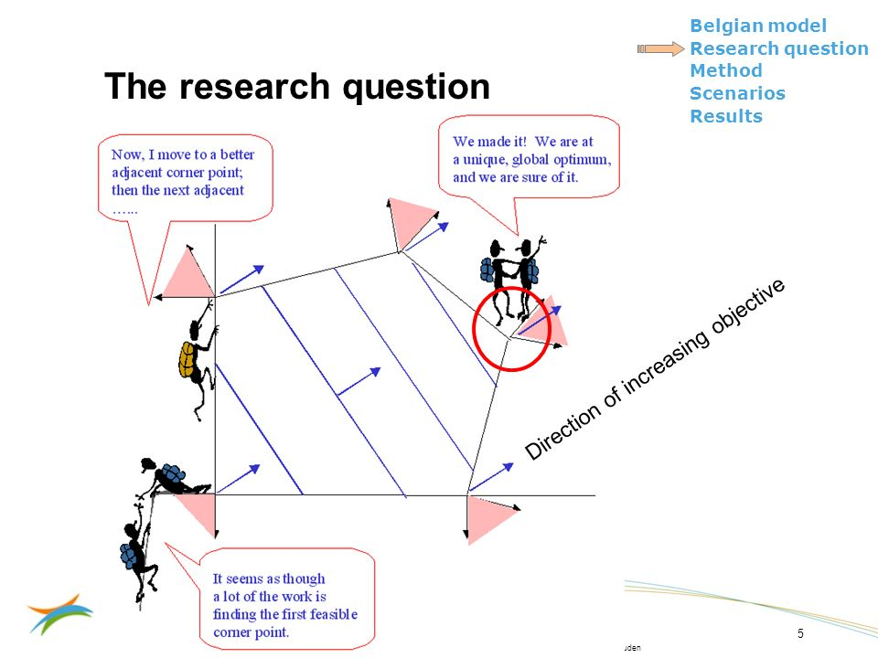 Vertrouwelijk – © 2009, VITO NV – Alle rechten voorbehouden Belgian model Research question Method Scenarios Results 16/06/2009 5 The research question Direction of increasing objective