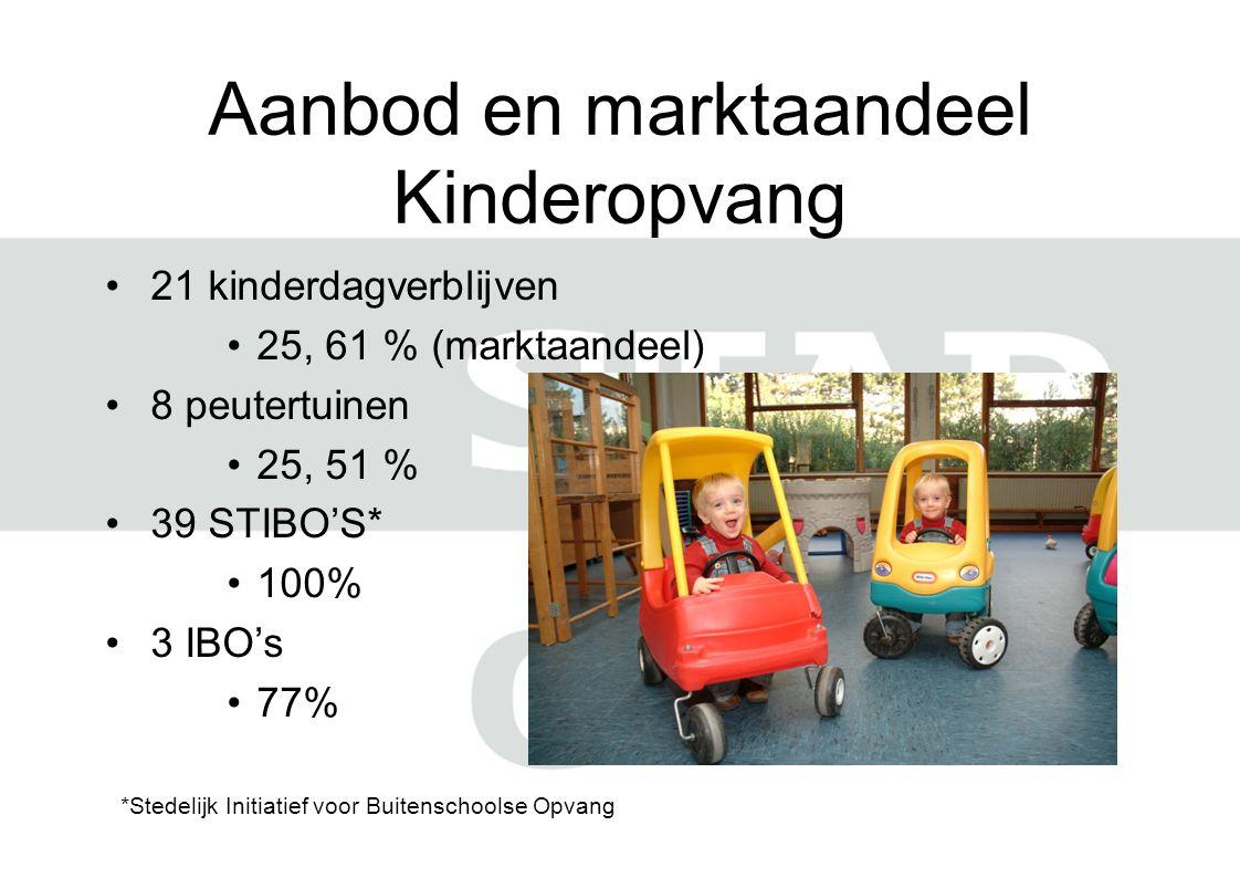 Aanbod en marktaandeel Kinderopvang 21 kinderdagverblijven 25, 61 % (marktaandeel) 8 peutertuinen 25, 51 % 39 STIBO'S* 100% 3 IBO's 77% *Stedelijk Initiatief voor Buitenschoolse Opvang