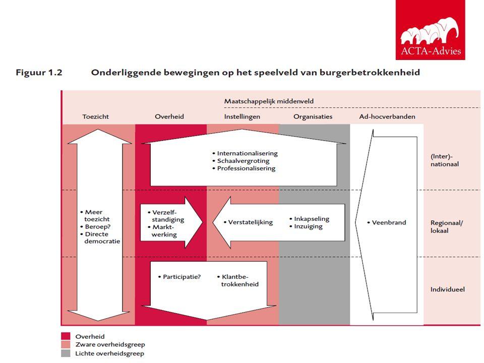 Acta Cultuur Hans Veen20 Actieve burgers willen iets doen zijn goed opgeleid en assertief vermijden instituties gaan het zelf doen zoeken informatie om het zelf te doen zoeken backup van professionals ondervinden als vrijwilliger te weinig steun van professionals