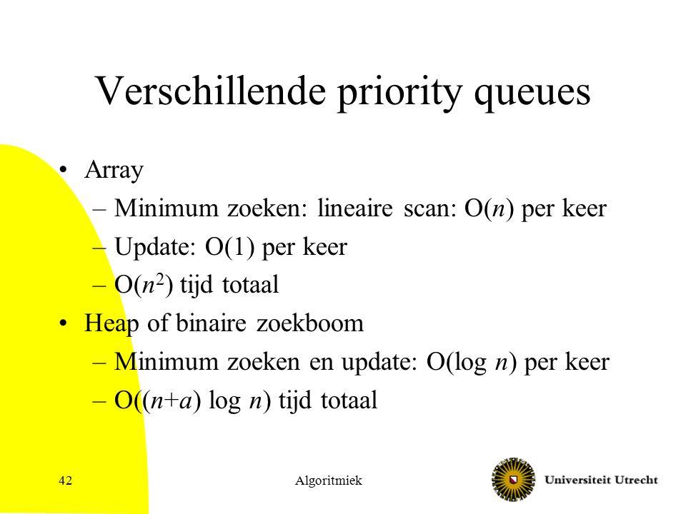 Algoritmiek42 Verschillende priority queues Array –Minimum zoeken: lineaire scan: O(n) per keer –Update: O(1) per keer –O(n 2 ) tijd totaal Heap of binaire zoekboom –Minimum zoeken en update: O(log n) per keer –O((n+a) log n) tijd totaal