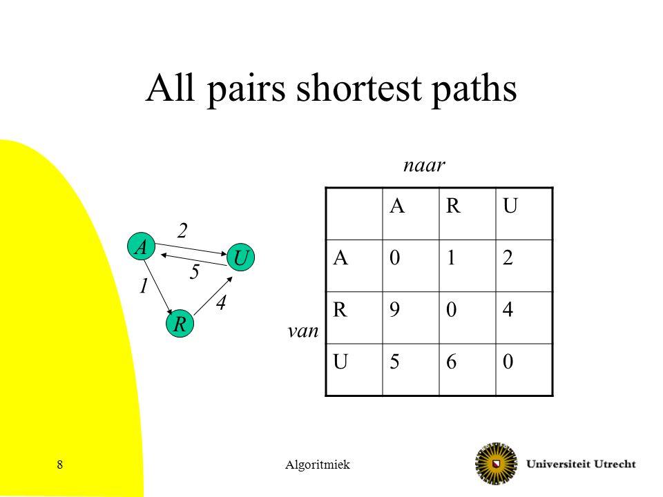 Algoritmiek8 All pairs shortest paths ARU A012 R904 U560 A U R 2 5 4 1 van naar