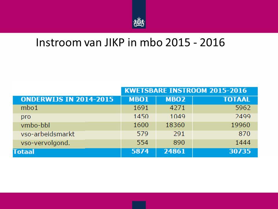 Instroom van JIKP in mbo 2015 - 2016