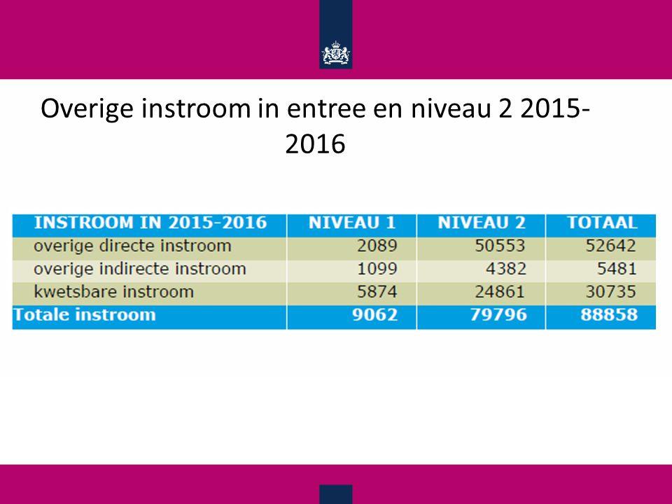 Overige instroom in entree en niveau 2 2015- 2016