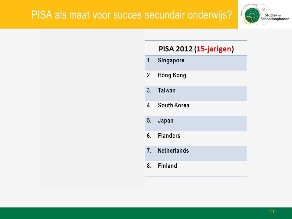 PISA als maat voor succes secundair onderwijs? TIMSS 2011 (4e leerjaar)PISA 2012 (15-jarigen) 1.Singapore 2.South Korea2.Hong Kong 3.Hong Kong3.Taiwan