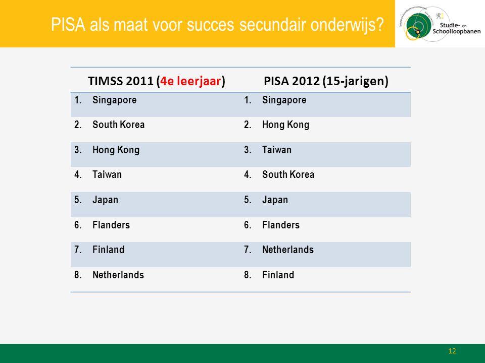 TIMSS 2011 (4e leerjaar)PISA 2012 (15-jarigen) 1.Singapore 2.South Korea2.Hong Kong 3.Hong Kong3.Taiwan 4.Taiwan4.South Korea 5.Japan 6.Flanders 7.Fin