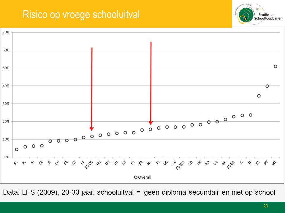 Risico op vroege schooluitval Data: LFS (2009), 20-30 jaar, schooluitval = 'geen diploma secundair en niet op school' 20