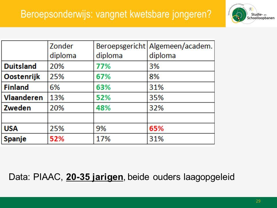 Beroepsonderwijs: vangnet kwetsbare jongeren? Data: PIAAC, 20-35 jarigen, beide ouders laagopgeleid 29