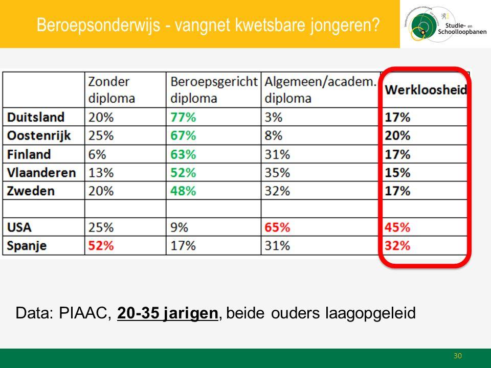 Beroepsonderwijs - vangnet kwetsbare jongeren? Data: PIAAC, 20-35 jarigen, beide ouders laagopgeleid 30