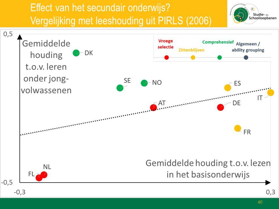 Effect van het secundair onderwijs? Vergelijking met leeshouding uit PIRLS (2006) 40