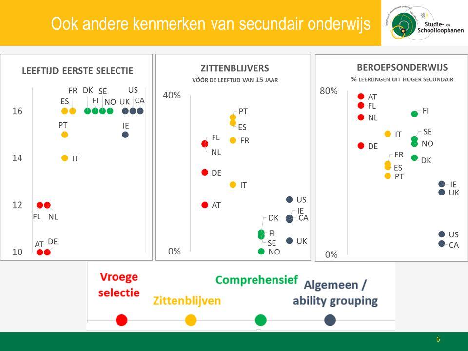 Conclusie: schooluitval Samenleving bepaalt mee onderwijsuitkomsten Onderwijssysteem speelt zelf ook zijn rol Beroepsonderwijs als vangnet Gepubliceerd als: Lavrijsen J., Nicaise I.