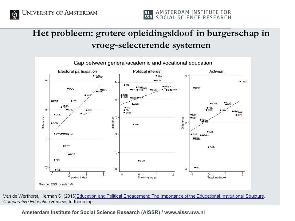 Het probleem: grotere opleidingskloof in burgerschap in vroeg-selecterende systemen Van de Werfhorst, Herman G. (2016)Education and Political Engageme