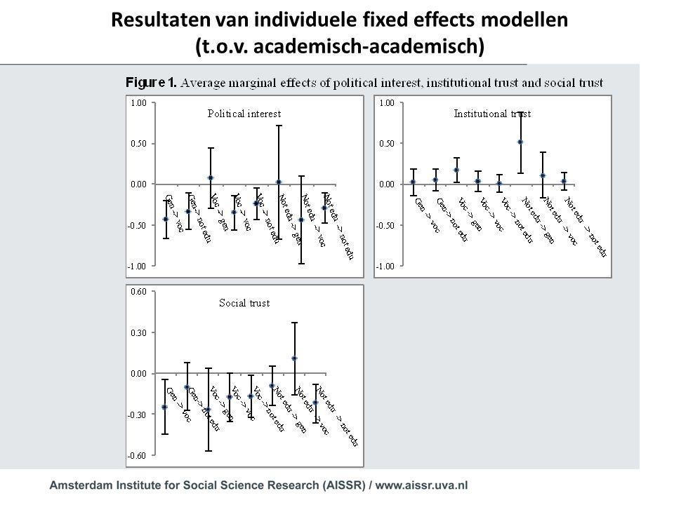 Resultaten van individuele fixed effects modellen (t.o.v. academisch-academisch)