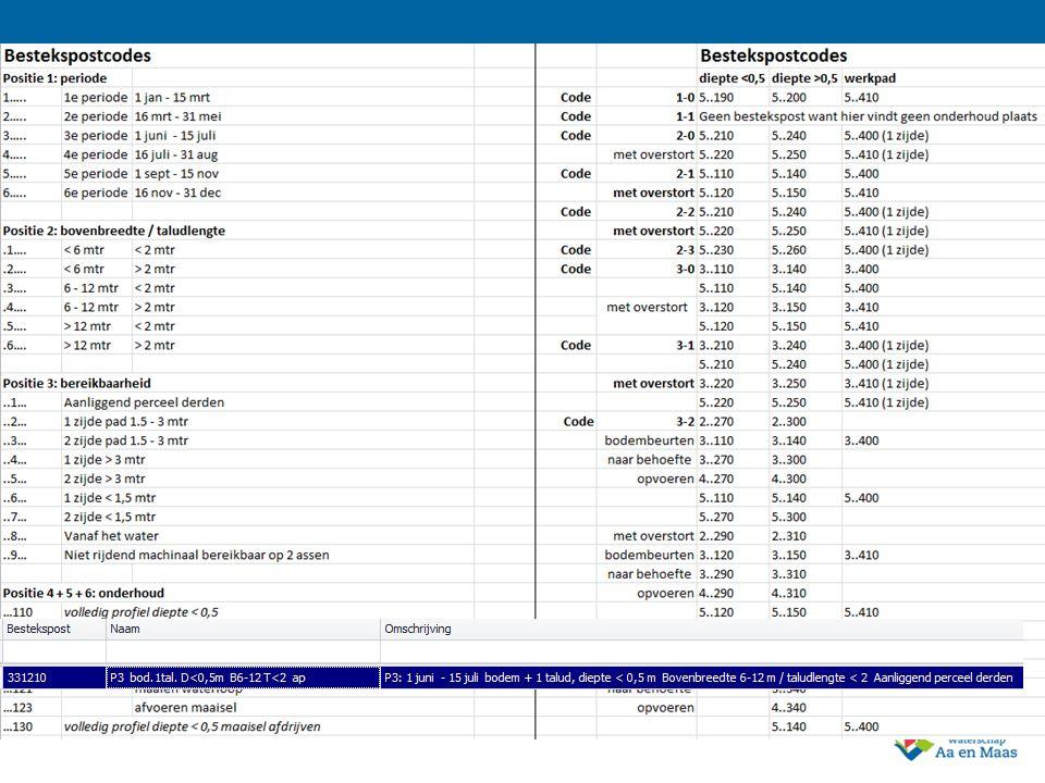 5 Gevolg systematiek bestekpostcode Er zijn heel veel bestekpostcodes –ruim 700 Per periode een andere bestekpostcode voor hetzelfde werk Ieder jaar komen er nieuwe bestekpostcodes bij –Prijzen opvragen bij aannemer