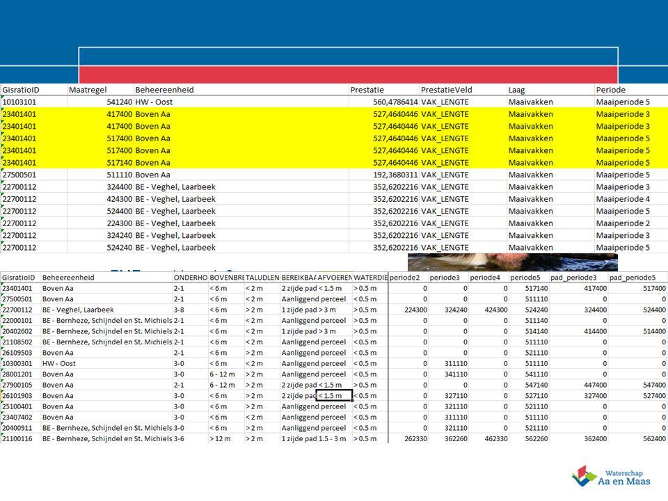 9 Aanmaken nieuwe planning in Gisratio Geautomatiseerd met FME File geodatabase -> excel FME: workbench 1 –levert een eerste output op: FME: workbench