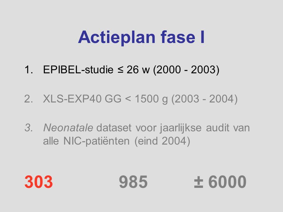 Actieplan fase I 1.EPIBEL-studie ≤ 26 w (2000 - 2003) 2.XLS-EXP40 GG < 1500 g (2003 - 2004) 3.Neonatale dataset voor jaarlijkse audit van alle NIC-pat