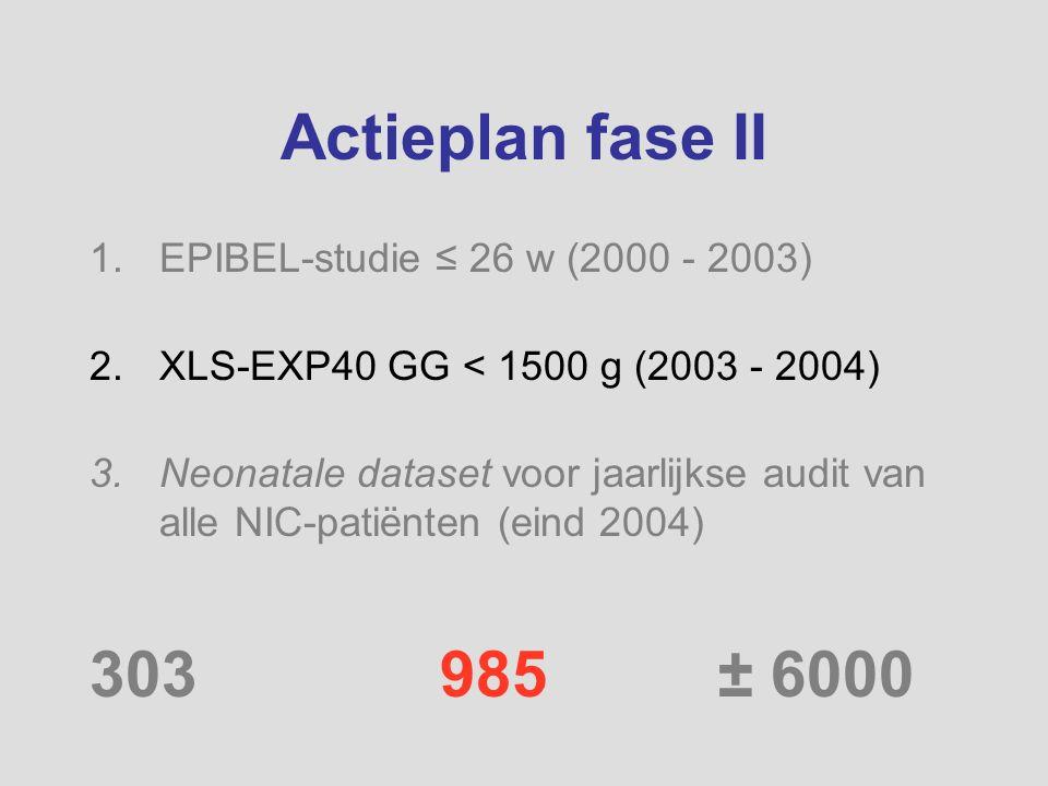 Actieplan fase II 1.EPIBEL-studie ≤ 26 w (2000 - 2003) 2.XLS-EXP40 GG < 1500 g (2003 - 2004) 3.Neonatale dataset voor jaarlijkse audit van alle NIC-pa