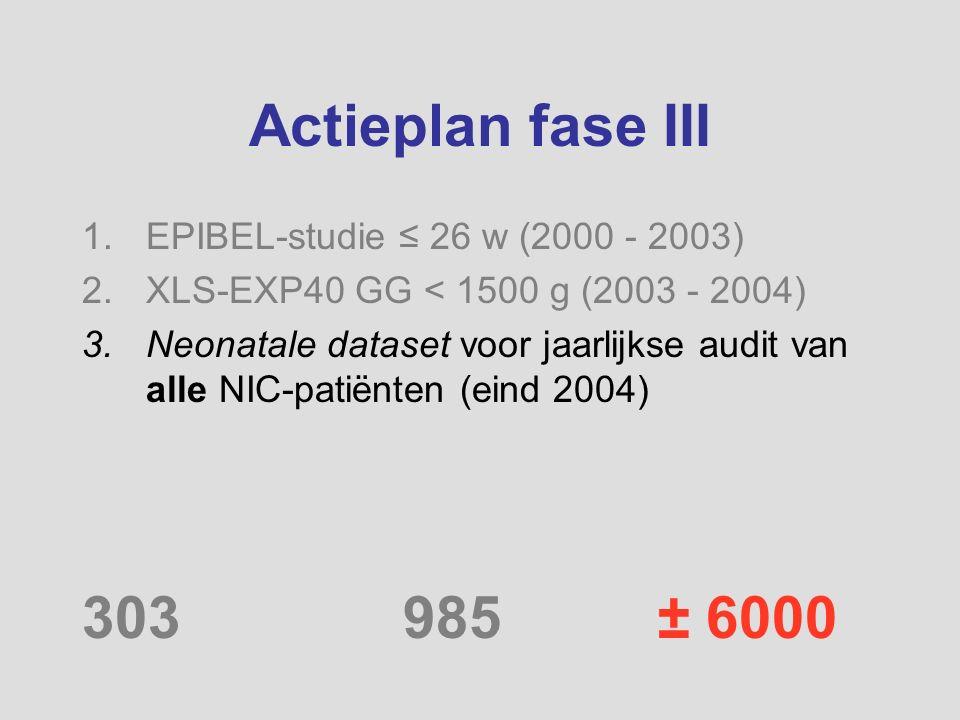 Actieplan fase III 1.EPIBEL-studie ≤ 26 w (2000 - 2003) 2.XLS-EXP40 GG < 1500 g (2003 - 2004) 3.Neonatale dataset voor jaarlijkse audit van alle NIC-p