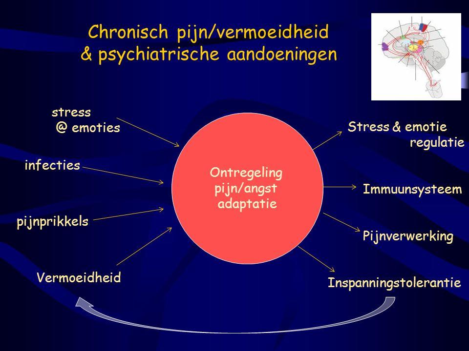 Chronisch pijn/vermoeidheid & psychiatrische aandoeningen stress @ emoties infecties pijnprikkels Vermoeidheid Ontregeling pijn/angst adaptatie Stress
