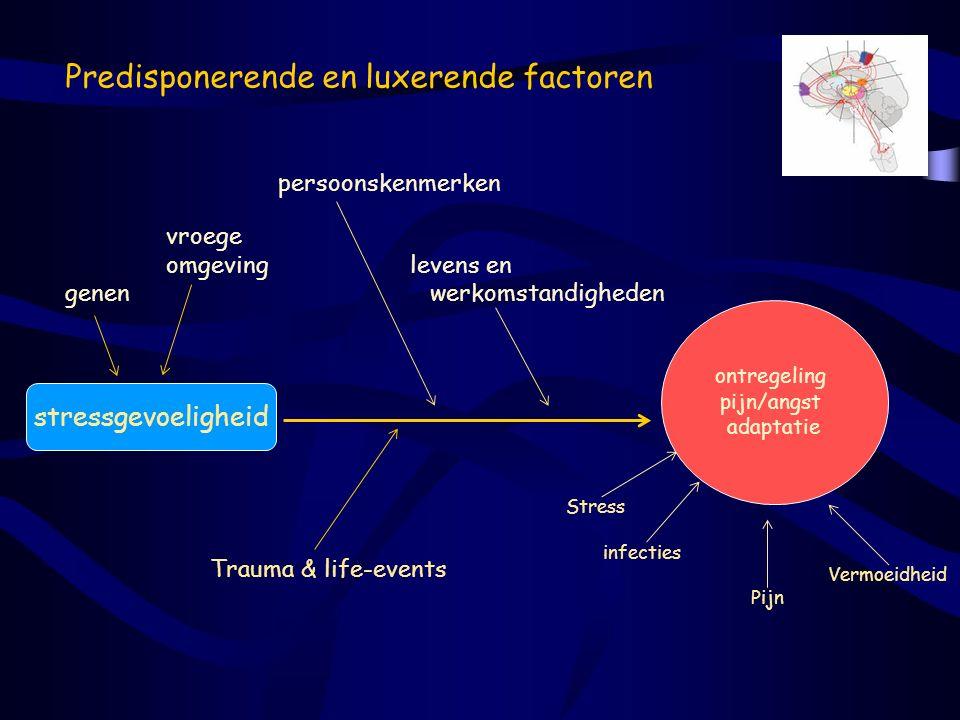 Predisponerende en luxerende factoren Stress infecties Vermoeidheid Pijn stressgevoeligheid vroege omgeving levens en genen werkomstandigheden Trauma