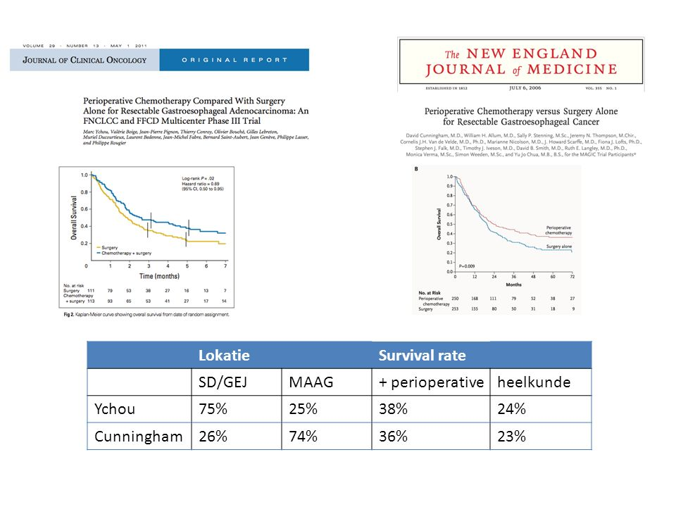 LokatieSurvival rate SD/GEJMAAG+ perioperativeheelkunde Ychou75%25%38%24% Cunningham26%74%36%23% ??Nut van Epirubicine bij peri-operatieve chemotherapie in GEJ??