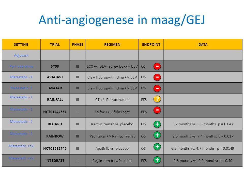 SETTING TRIALPHASEREGIMENENDPOINTDATA Adjuvant Peri-operativeST03III ECX +/- BEV - surg– ECX+/- BEV OS Metastatic - 1AVAGASTIII Cis + fluoropyrimidine +/- BEV OS Metastatic- 1AVATARIII Cis + fluoropyrimidine +/- BEV OS Metastatic - 1 RAINFALLIII CT +/- Ramucirumab PFS Metastatic - 1 NCT01747551II Folfox +/- Aflibercept PFS Metastatic - 2 REGARDIII Ramucirumab vs.