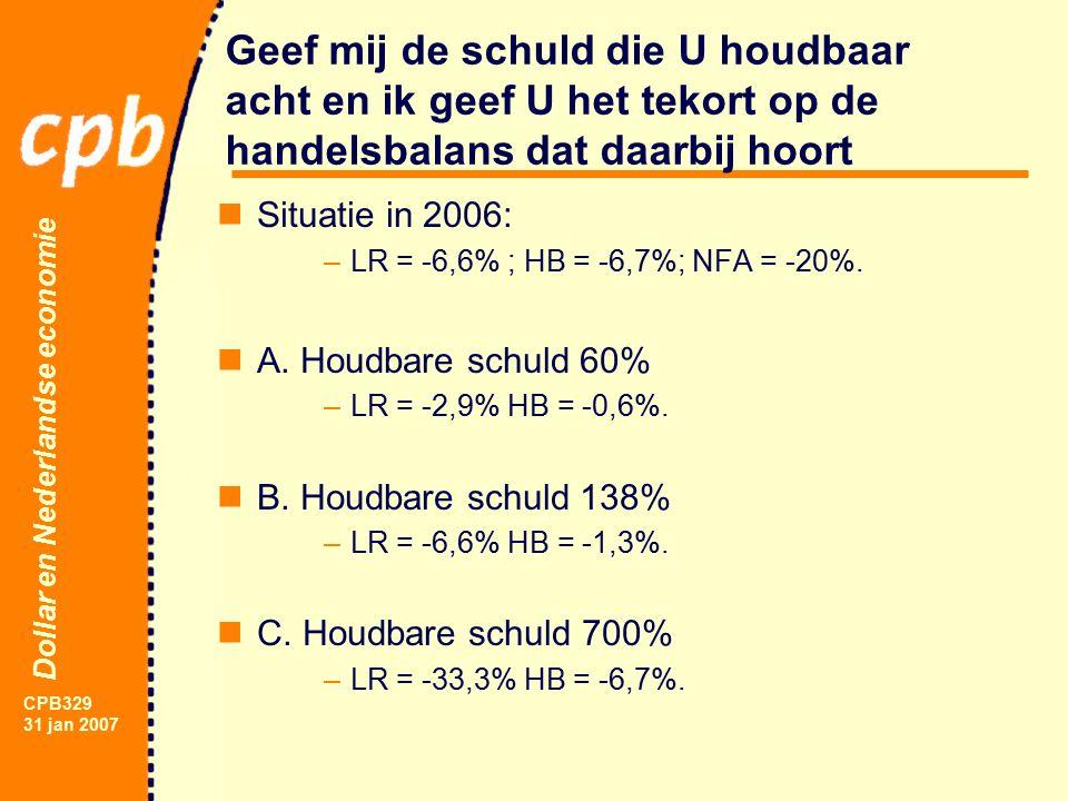 Dollar en Nederlandse economie CPB329 31 jan 2007 Geef mij de schuld die U houdbaar acht en ik geef U het tekort op de handelsbalans dat daarbij hoort Situatie in 2006: –LR = -6,6% ; HB = -6,7%; NFA = -20%.