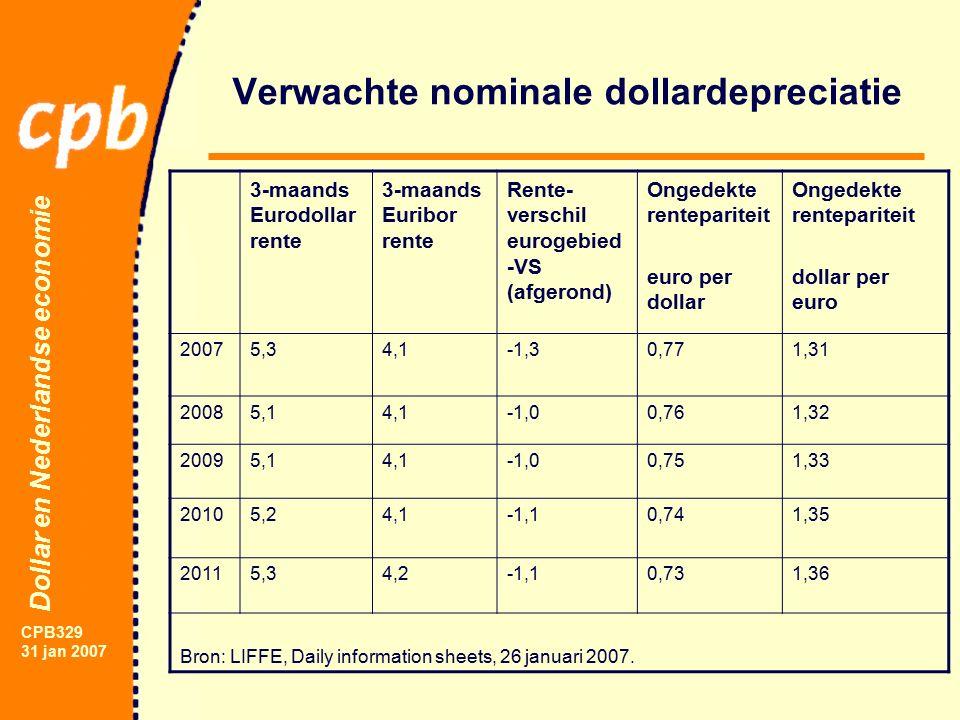 Dollar en Nederlandse economie CPB329 31 jan 2007 3-maands Eurodollar rente 3-maands Euribor rente Rente- verschil eurogebied -VS (afgerond) Ongedekte rentepariteit euro per dollar Ongedekte rentepariteit dollar per euro 20075,34,1-1,30,771,31 20085,14,1-1,00,761,32 20095,14,1-1,00,751,33 20105,24,1-1,10,741,35 20115,34,2-1,10,731,36 Bron: LIFFE, Daily information sheets, 26 januari 2007.
