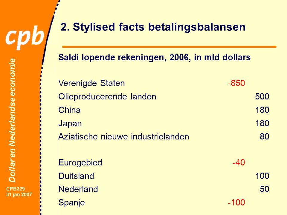 Dollar en Nederlandse economie CPB329 31 jan 2007 Houdbare schuld en houdbaar tekort lopende rekening LR = {g/(1+g)}NFA (1) LR: tekort lopende rekening (% BBP).