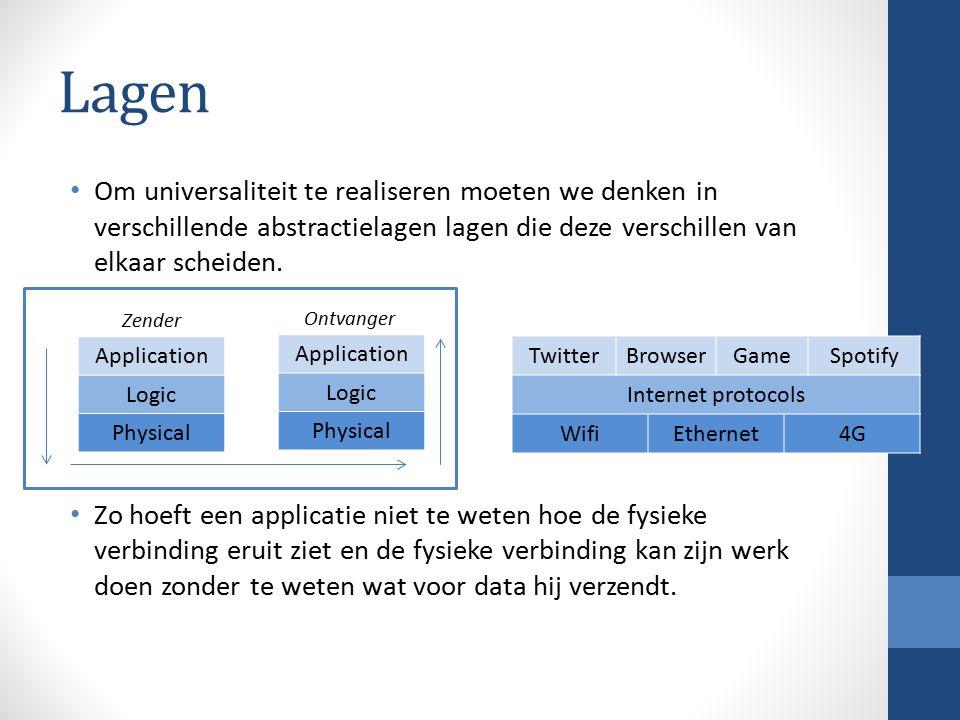 Communicatie Dit is stiekem ook het lagen-model!