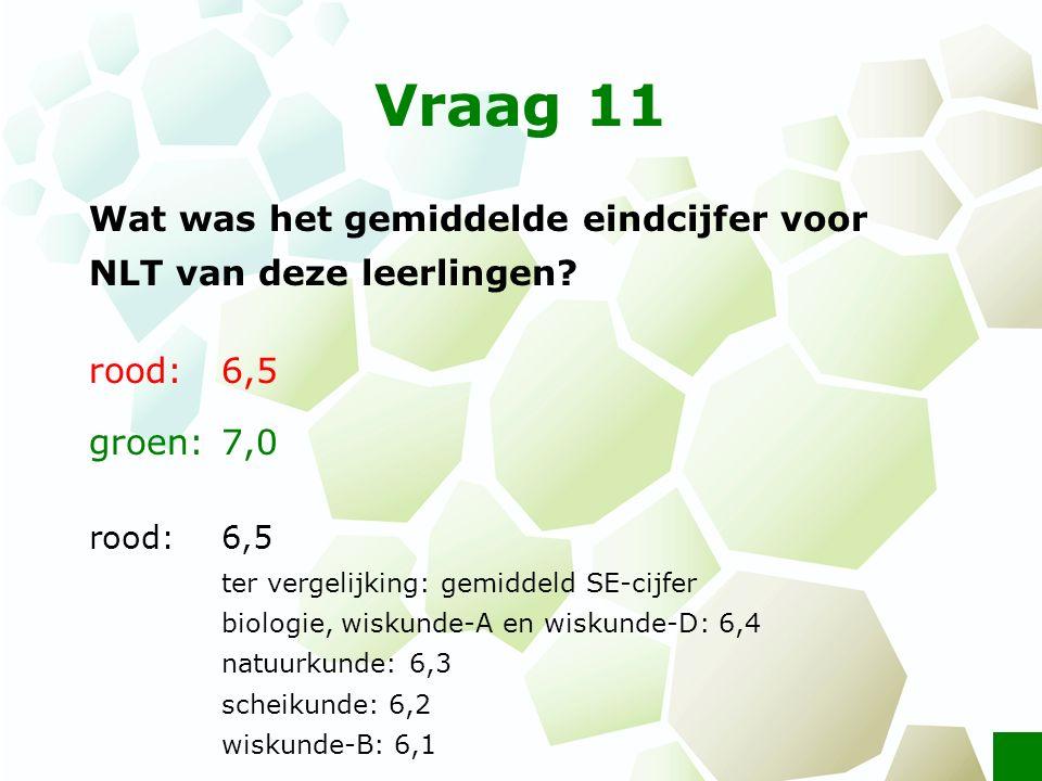 Vraag 11 Wat was het gemiddelde eindcijfer voor NLT van deze leerlingen? rood: 6,5 groen: 7,0 rood: 6,5 ter vergelijking: gemiddeld SE-cijfer biologie