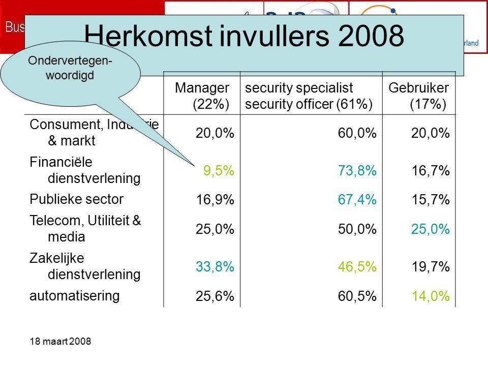 18 maart 2008 Herkomst invullers 2008 Manager (22%) security specialist security officer (61%) Gebruiker (17%) Consument, Industrie & markt 20,0%60,0%20,0% Financiële dienstverlening 9,5%73,8%16,7% Publieke sector 16,9%67,4%15,7% Telecom, Utiliteit & media 25,0%50,0%25,0% Zakelijke dienstverlening 33,8%46,5%19,7% automatisering 25,6%60,5%14,0% Ondervertegen- woordigd