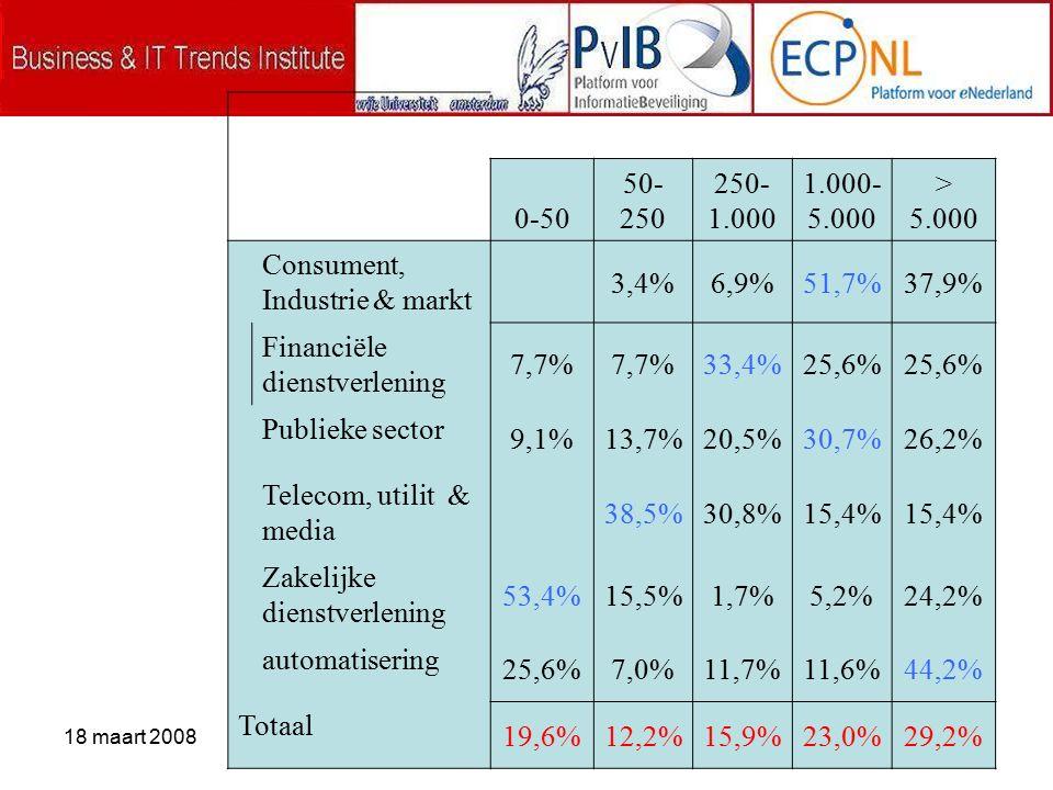 18 maart 2008 0-50 50- 250 250- 1.000 1.000- 5.000 > 5.000 Consument, Industrie & markt 3,4%6,9%51,7%37,9% Financiële dienstverlening 7,7% 33,4%25,6% Publieke sector 9,1%13,7%20,5%30,7%26,2% Telecom, utilit & media 38,5%30,8%15,4% Zakelijke dienstverlening 53,4%15,5%1,7%5,2%24,2% automatisering 25,6%7,0%11,7%11,6%44,2% Totaal 19,6%12,2%15,9%23,0%29,2%