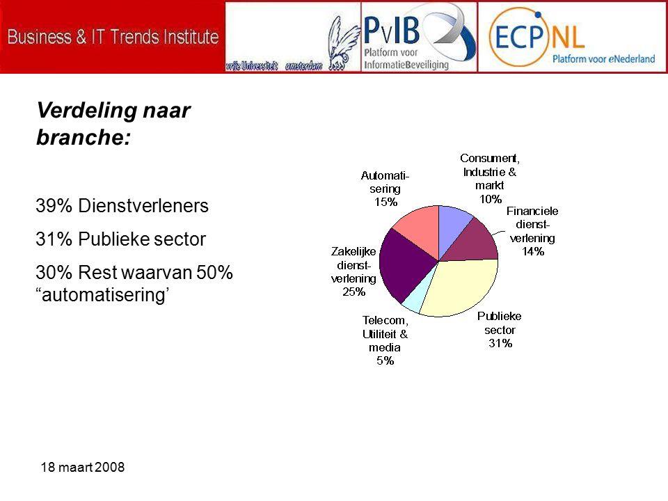 18 maart 2008 Verdeling naar branche: 39% Dienstverleners 31% Publieke sector 30% Rest waarvan 50% automatisering'