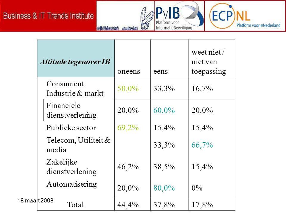 18 maart 2008 Attitude tegenover IB oneenseens weet niet / niet van toepassing Consument, Industrie & markt 50,0%33,3%16,7% Financiele dienstverlening 20,0%60,0%20,0% Publieke sector 69,2%15,4% Telecom, Utiliteit & media 33,3%66,7% Zakelijke dienstverlening 46,2%38,5%15,4% Automatisering 20,0%80,0%0% Total 44,4%37,8%17,8%