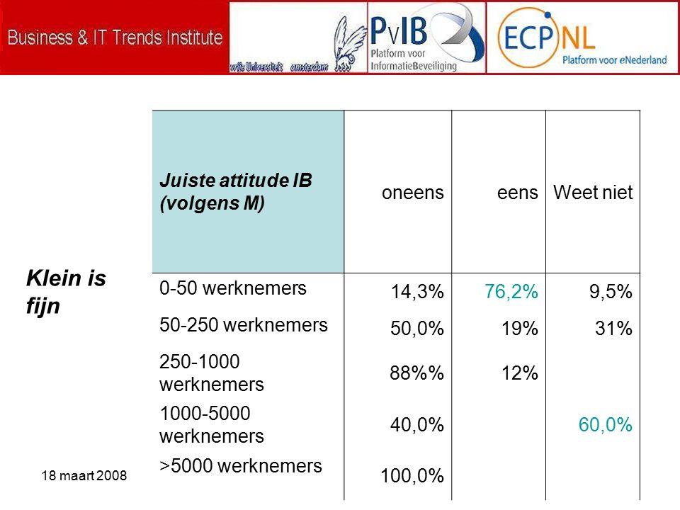 18 maart 2008 Juiste attitude IB (volgens M) oneenseensWeet niet 0-50 werknemers 14,3%76,2%9,5% 50-250 werknemers 50,0% 19%31% 250-1000 werknemers 88% 12% 1000-5000 werknemers 40,0% 60,0% >5000 werknemers 100,0% Klein is fijn