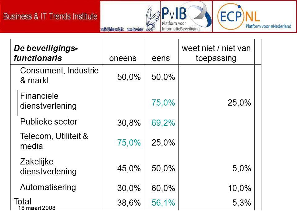 18 maart 2008 De beveiligings- functionarisoneenseens weet niet / niet van toepassing Consument, Industrie & markt 50,0% Financiele dienstverlening 75,0%25,0% Publieke sector 30,8%69,2% Telecom, Utiliteit & media 75,0%25,0% Zakelijke dienstverlening 45,0%50,0%5,0% Automatisering 30,0%60,0%10,0% Total 38,6%56,1%5,3%