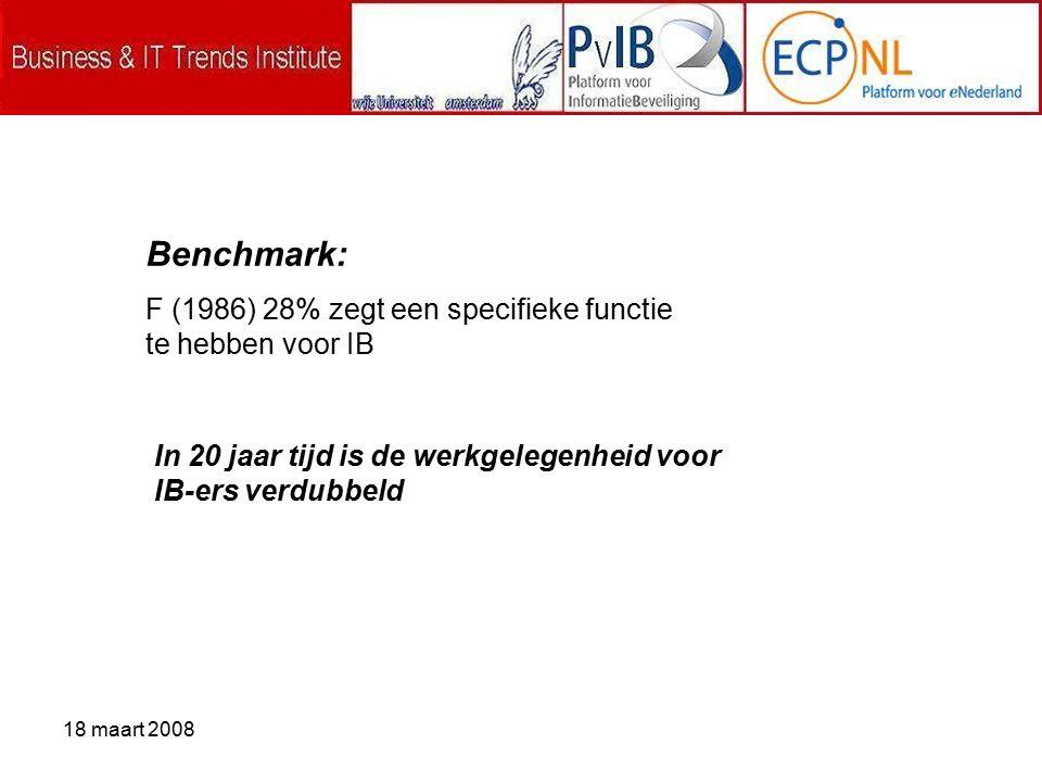 18 maart 2008 Benchmark: F (1986) 28% zegt een specifieke functie te hebben voor IB In 20 jaar tijd is de werkgelegenheid voor IB-ers verdubbeld
