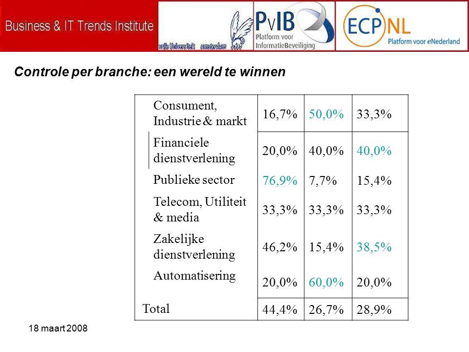18 maart 2008 Consument, Industrie & markt 16,7%50,0%33,3% Financiele dienstverlening 20,0%40,0% Publieke sector 76,9%7,7%15,4% Telecom, Utiliteit & media 33,3% Zakelijke dienstverlening 46,2%15,4%38,5% Automatisering 20,0%60,0%20,0% Total 44,4%26,7%28,9% Controle per branche: een wereld te winnen