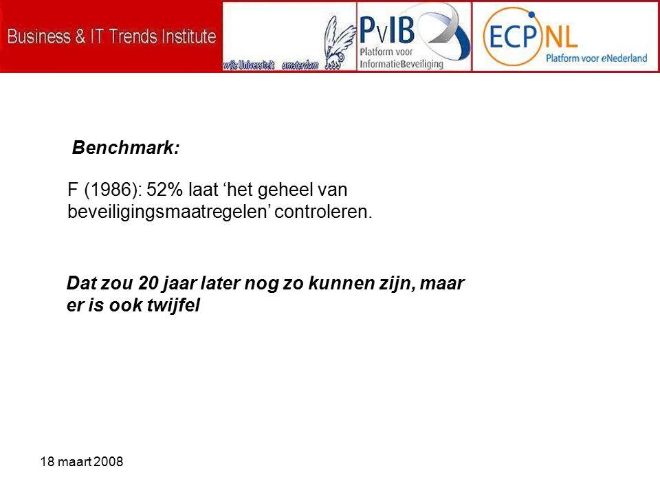18 maart 2008 F (1986): 52% laat 'het geheel van beveiligingsmaatregelen' controleren.